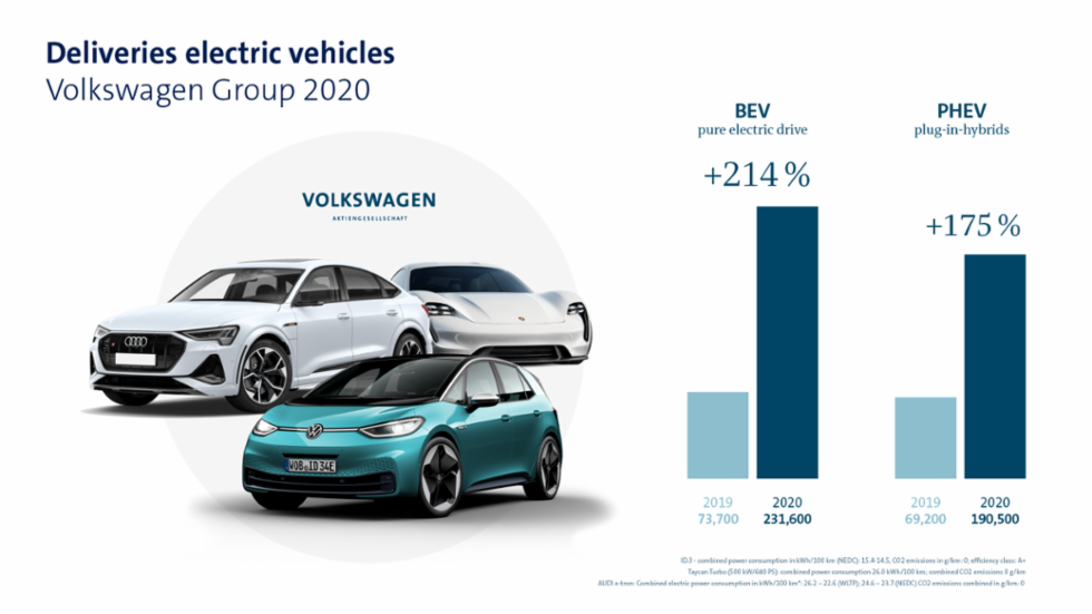 VWAG_Absatz_Elektroautos_2020_Grafik_EN_1920x1080.png